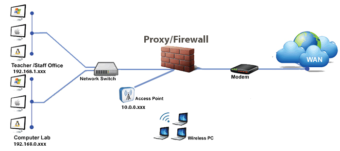 proxy server network diagram photo album   diagramsdiagram pfsenseweb bedfordview randburg sandton midrand